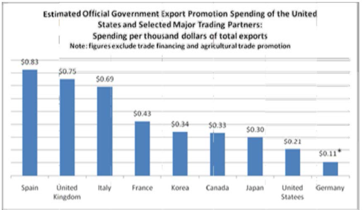 Export Expenditures