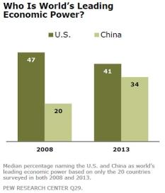 Economic Power
