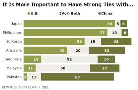 Strong Ties with US or China